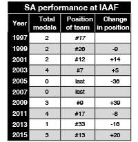 Athletics | South Africa | Showing continuous improvement